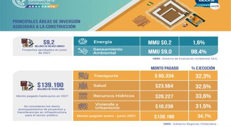Cerca de un 35% de ejecución presupuestaria registran proyectos públicos de infraestructura en La Araucanía según reporte del Barómetro de La Construcción